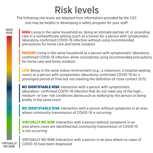 COVID-19: Assessing Risks And Protecting Team Members