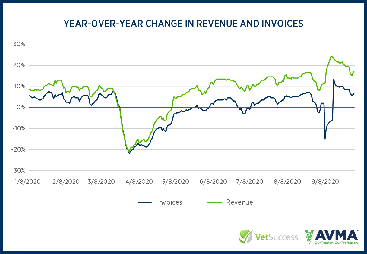 Year-over-year change in veterinary practice revenue and invoices