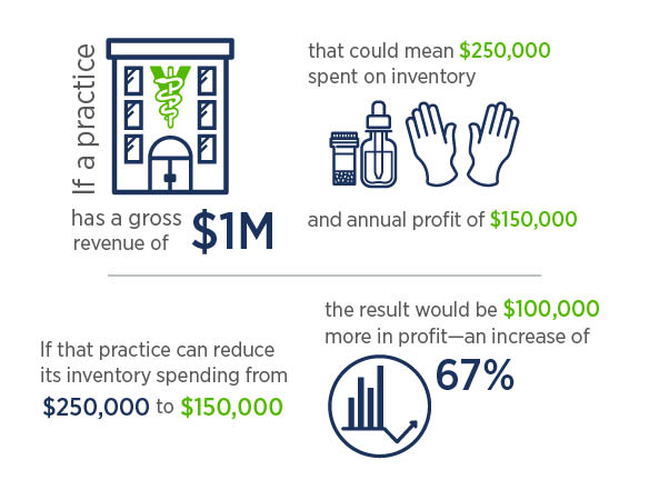 If a practice reduces it's inventory spending from $250,000 to $150,000, the result would be $100,000 more in profit.