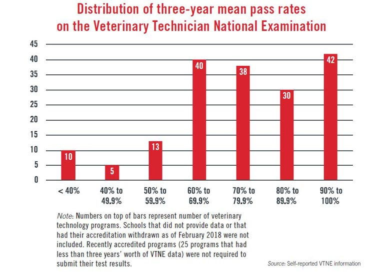 Distribution of three-year mean pass rates for 2014-17 on the VTNE