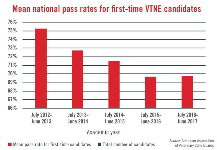 Mean national pass rates for first-time VTNE candidates