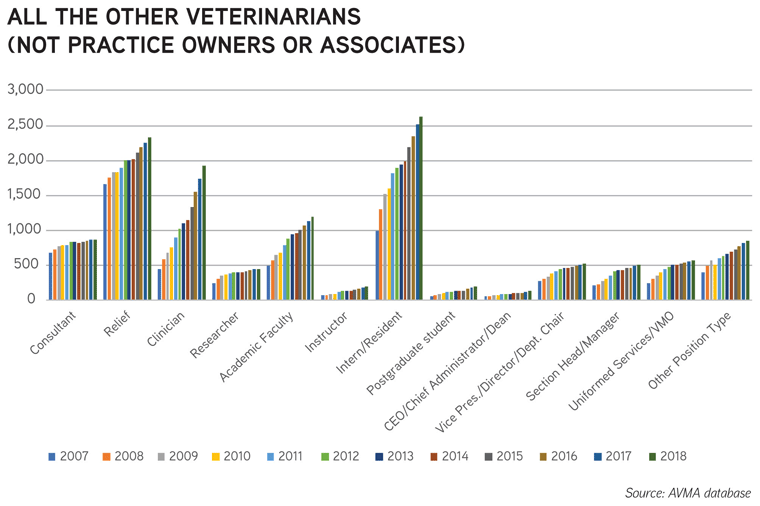 Chart: All the other veterinarians (not practice owners or associates) - Source: AVMA database
