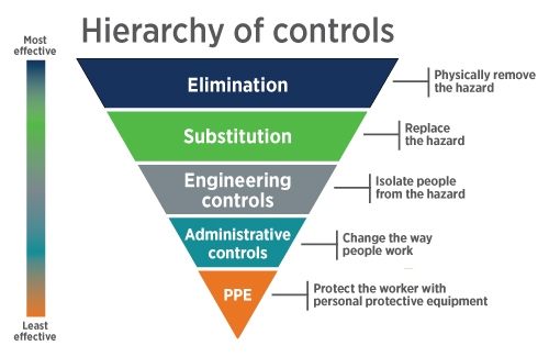 Hierarchy of Controls Chart Image