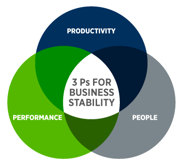 Three Ps for business