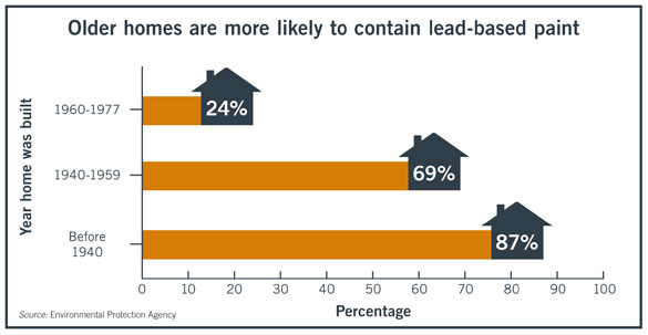 Older homes are more likely to contain lead-based paint