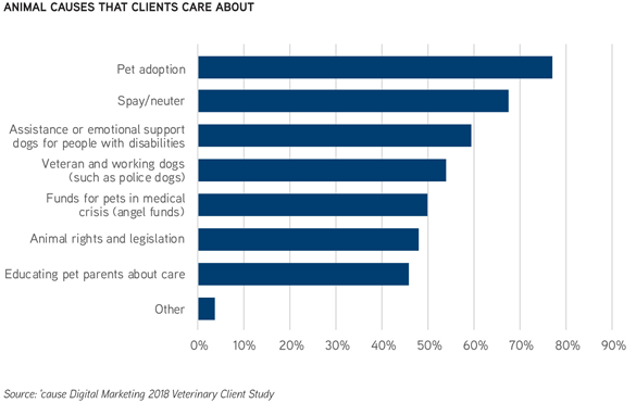 Animal Causes That Clients Care About (infographic) - Source: 'cause Digital Marketing 2018 Veterinary Client Study
