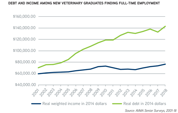 Chart: Debt and income among new veterinary graduates finding full-time employment - Source: AVMA Senior Surveys, 2001-18