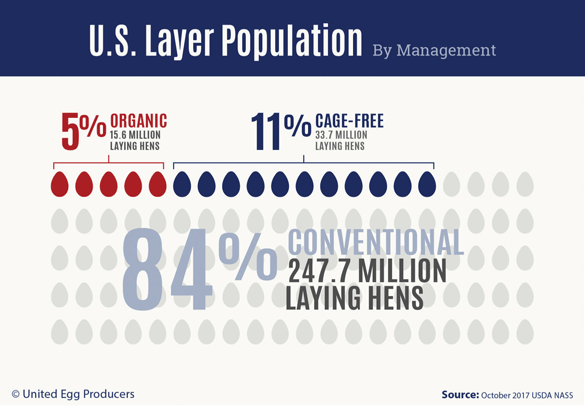 U.S. Layer Population By Management - Copyright United Egg Producers - Source: October 2017 USDA NASS