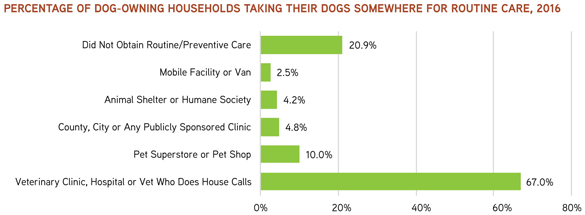 Percentage of Dog-Owning Households Taking Their Dogs Somewhere for Routine Care, 2016