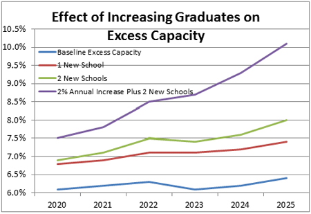 Figure 2 - Effect of Increasing Graduates on Excess Capacity