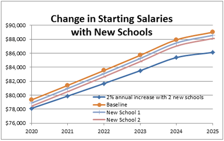 Figure 3 - Change in Starting Salaries with New Schools