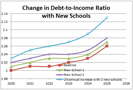 Figure 4 - Change in Debt-to-Income Ratio with New Schools